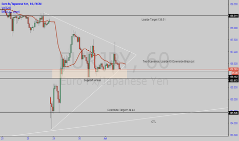 EURJPY: Euro Yen Possible Triangle Formation