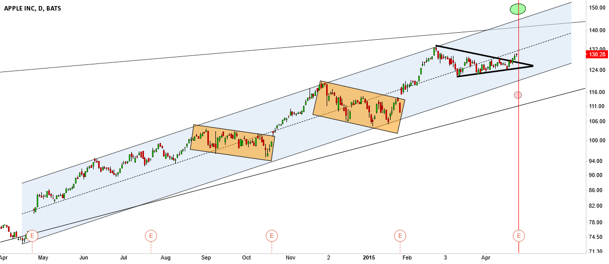 AAPL, earning play 27 April 2015