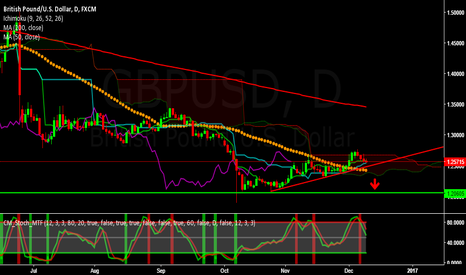 GBPUSD: GBPUSD - Short for the week of Dec 12 to 16, 2016