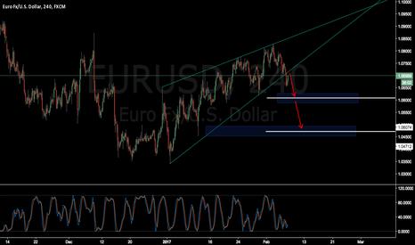 EURUSD: EURUSD Short setup ? Bearish pattern ??