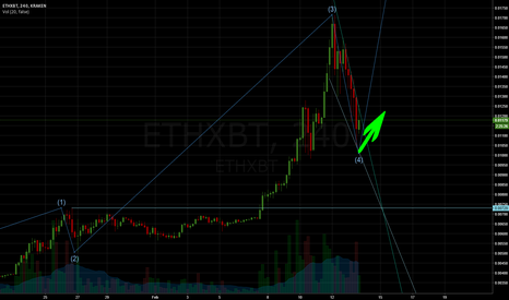 ETHXBT: ETHBTC falling wedge and 5 wave, Kraken