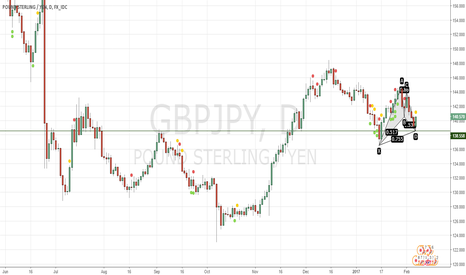 GBPJPY: Time to Long GBPJPY