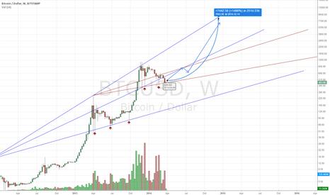 BTCUSD: Bullish Market Resumes