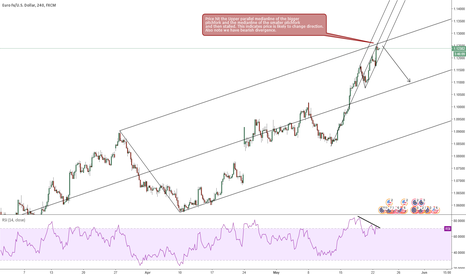 EURUSD: EURUSD likely to retrace?
