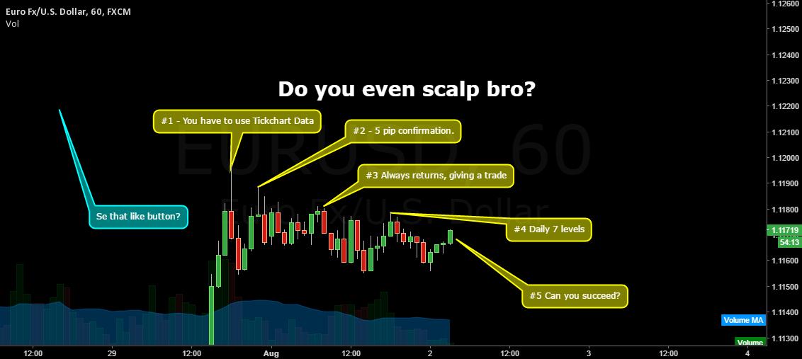 EU | Do you even Scalp? | #0