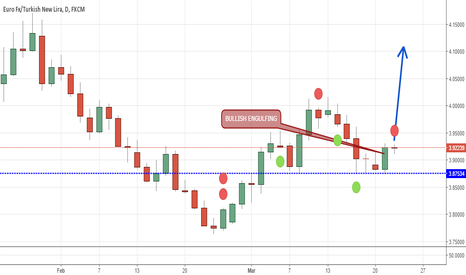 EURTRY: EURTRY Strong BULLISH ENGULFING bar
