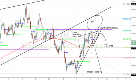 NZDCAD: Stop NOT Trading This Pair!