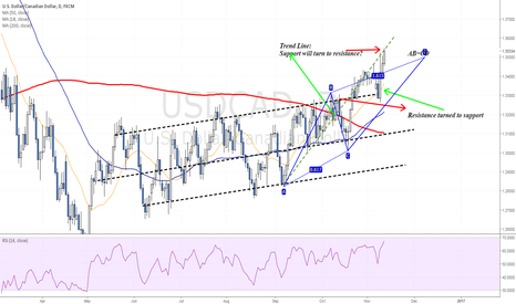 USDCAD: 1.35-1.36 is a key weekly resistance zone