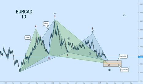 EURCAD: EURCAD Elliott Wave + Harmonics:  Adding Structure to the Chop