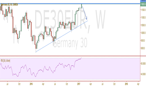 DE30EUR: Big drop expected