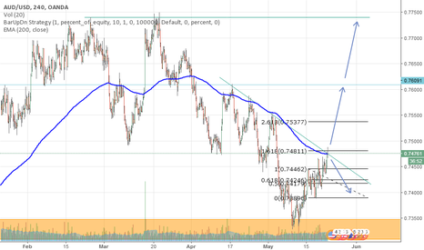 AUDUSD: AUD/USD Analysis in H4