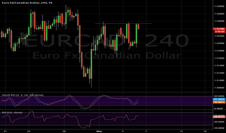 EURCAD: Triple Top on $EURCAD 4H?