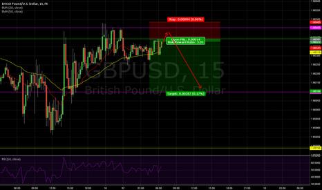 GBPUSD: GBPUSD, 15min - possible short oportunity