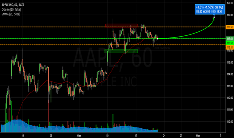 AAPL: Apple, Long.
