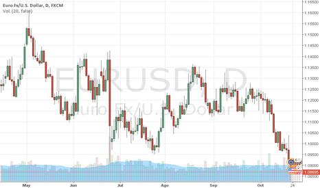 EURUSD: EURUSD: Draghi tumba los 1,09 en el EURO. Trader MARCO DA COSTA