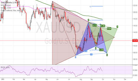 XAUUSD: GOLD AHEAD OF SEPTEMBER NFP AND POSSIBLE SCENARIO...
