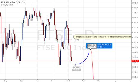 FTSE: FTSE 100 Future long and short entry.