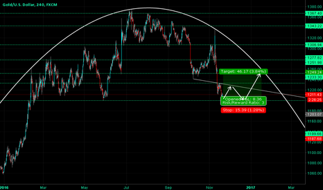 XAUUSD: Gold Curve - Strong Support - Buy