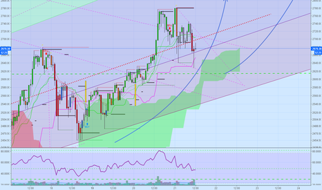 BTCUSD: BTC Descending Wedge - Long ~ 2550 & 2650