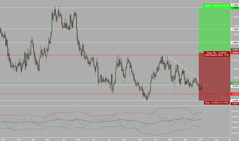 AUDNZD: AUDNZD Inverted Head & Shoulders