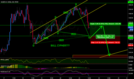 XAUUSD: GOLD BULL CYPHER POSSIBLE