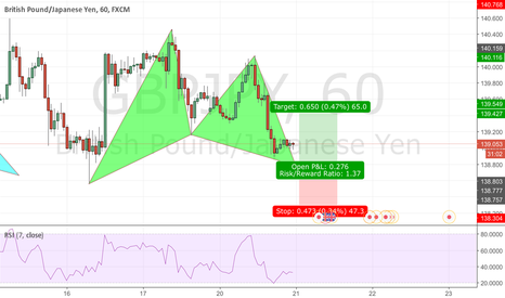 GBPJPY: GBPJPY 1H Potential Bullish Gartley Pattern