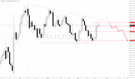 XAUUSD: XAU/USD SELL