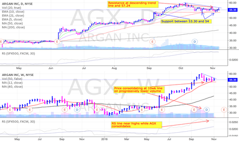 AGX: AGX is setting up again and why I'm interested