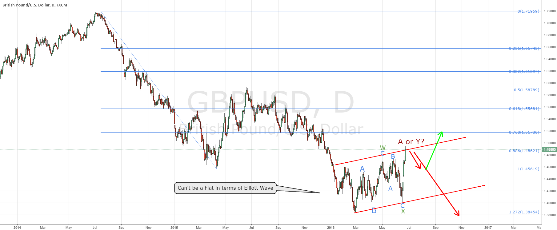 GBPUSD sell whether we vote yes or no