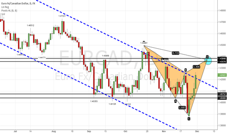 EURCAD: Bearish Cypher pattern in EUR CAD at 1.4360 area