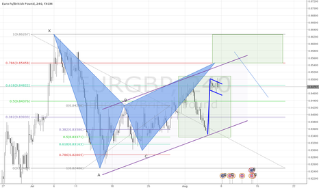 EURGBP: Multiple Analysisto confirm Bat Pattern