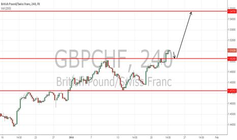 GBPCHF: gbpchf