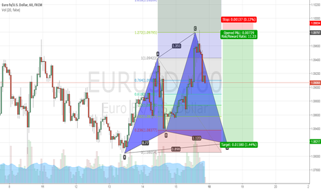 EURUSD: EURUSD on the way Cyper Pattern