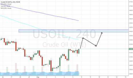 USOIL: US OIL 4 HOUR CHART