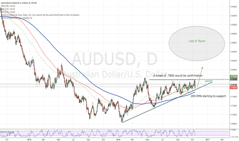 AUDUSD: AUDUSD-Developing Big Long