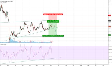 LC: LC (Lending Club) Going down?