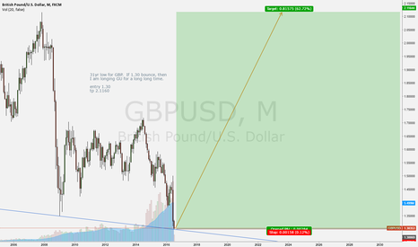 GBPUSD: The eternal long