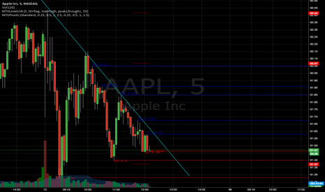 AAPL: apple continuing lower