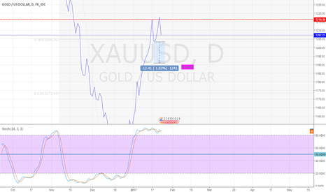XAUUSD: Potential Short To 1191$  with Double Top pattern