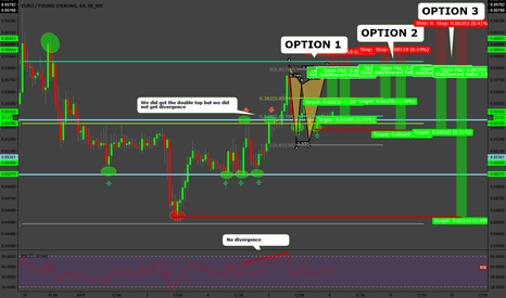 EURGBP: EUR/GBP Structure Trade PART 2(Advanced Pattern Entry)