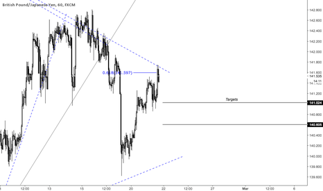 GBPJPY: GBPJPY BEARISH OPPORTUNITY short term