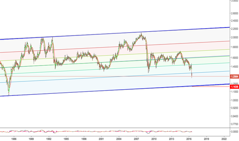GBPUSD: Gbp Long term investment?? =I