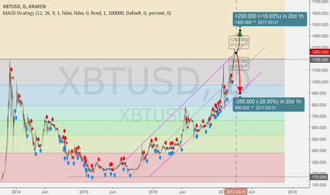 XBTUSD: My Fortcast after ETF: yes = maybe 1450 / no = at least 900 USD