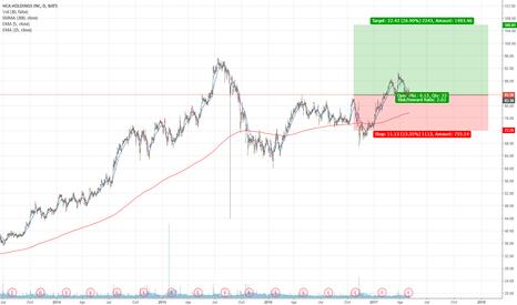 HCA: HCA Long (insider buy)