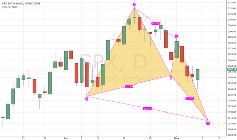 SPX: Bullish Butterfly pattern