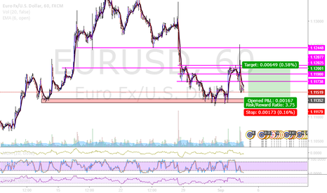 EURUSD: EUR wait for long confirmation