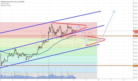 XBT1D: Looking for a dip below pivot line before going long