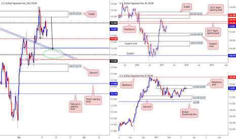 USDJPY: Interesting P.A seen on the USD/JPY traders...