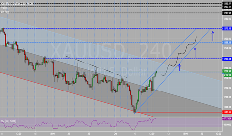 XAUUSD: Mid-Term View on XAUUSD