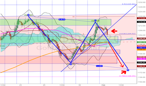 XAUUSD: SHORT gold for target 1175 exit $$$...